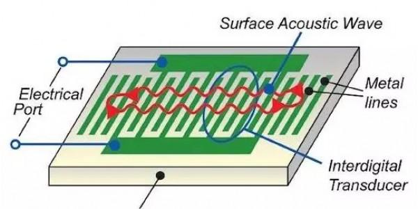 一分钟带你学习SAW声表面波滤波器